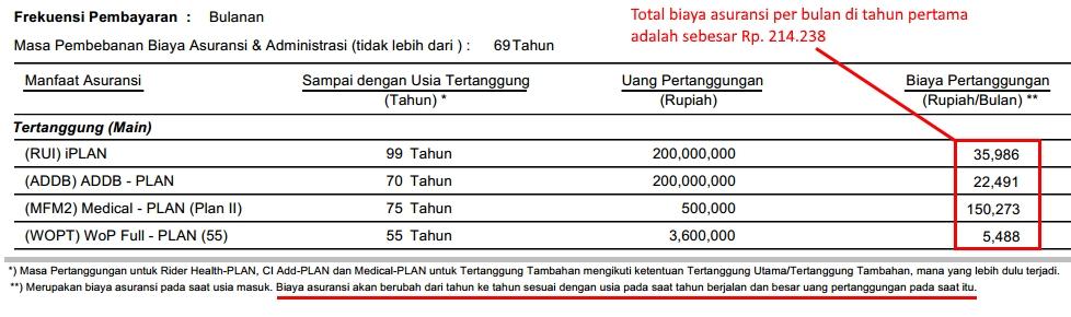Biaya asuransi (UL)