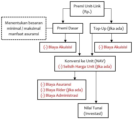 Diagram UL